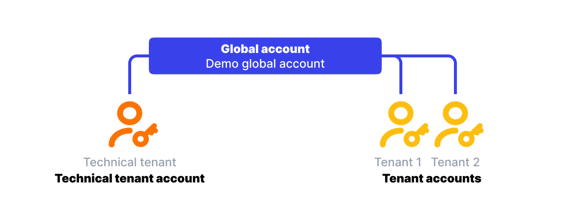 Acconts on the partner scheme